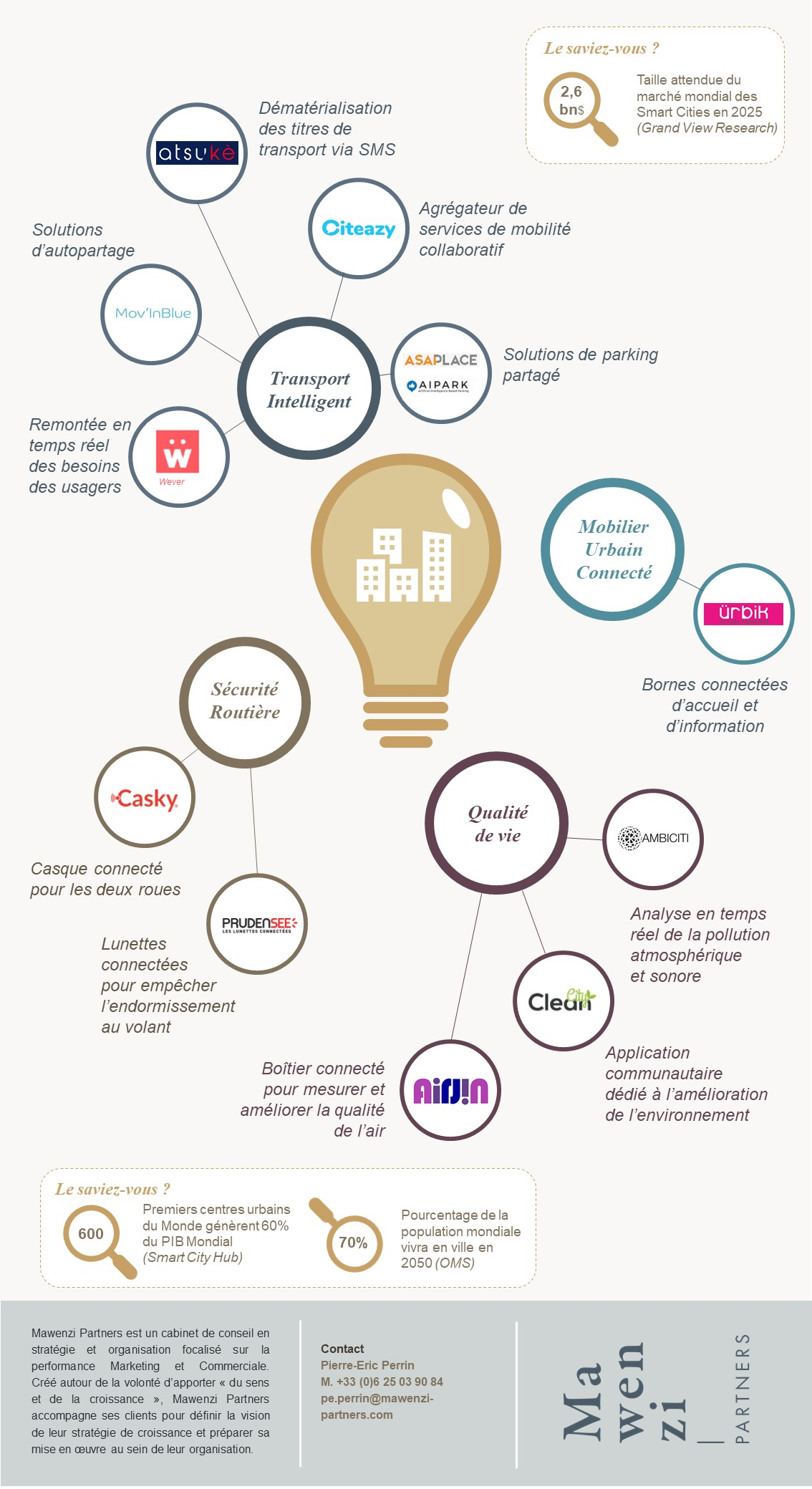 Infographie Smart Cities Partie 2