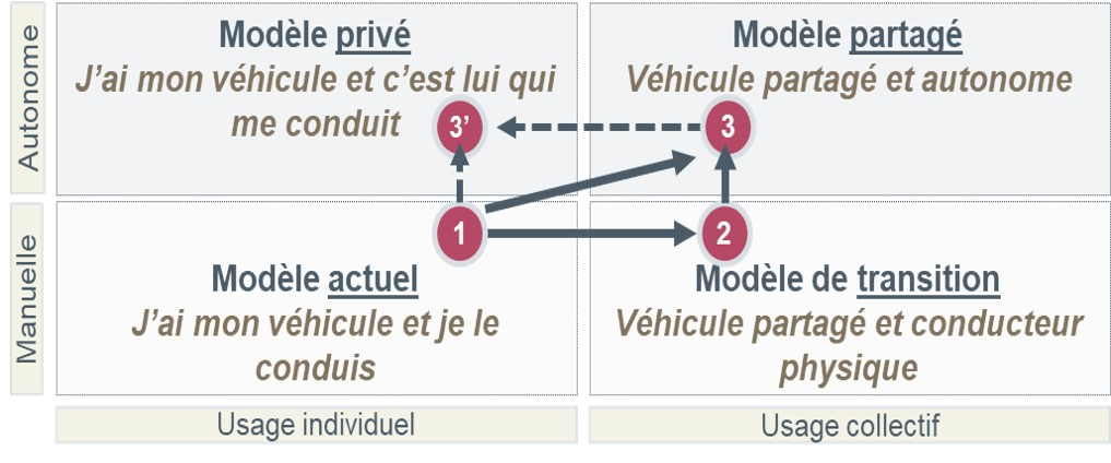 voiture-autonome-business-model